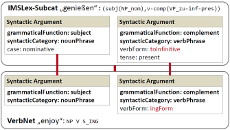 Contrastive valency structures for genießen–enjoy.