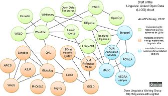 Linguistic Linked Open Data cloud.